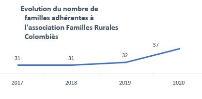 Nombre d'adhérents Familles Rurales